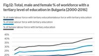 Migration and labor market in Bulgaria: