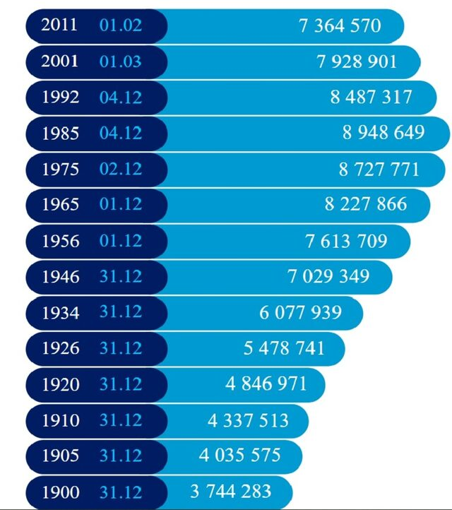 Bulgarian population data from all censuses carried out in the country since 1900